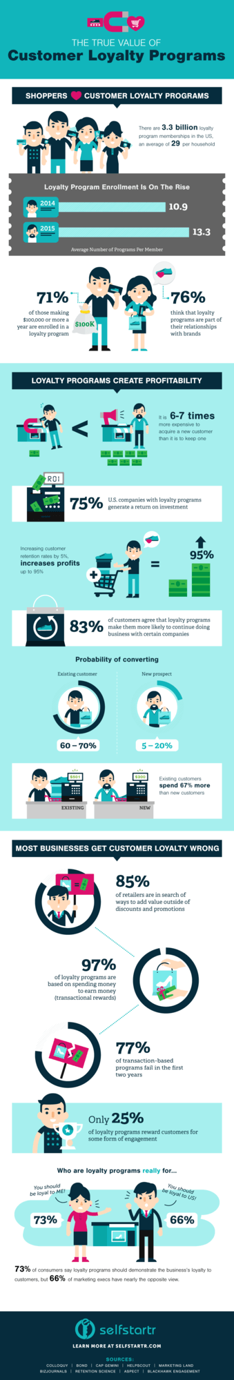 Ultimate Guide To Customer Retention