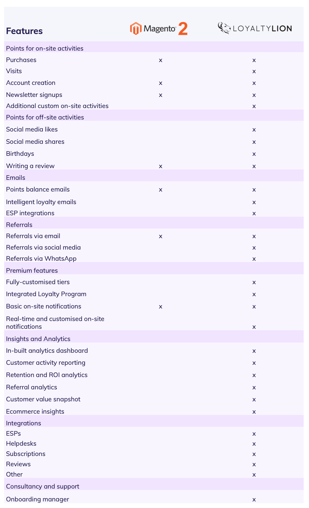 Loyaltylion Features