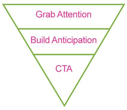 CTA hierarchy