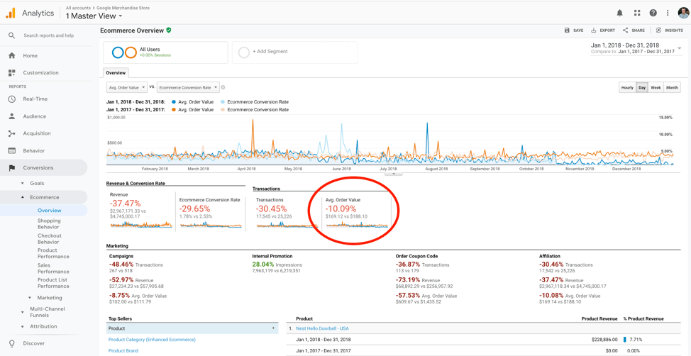 Conversific Blog – Aov Google Analytics