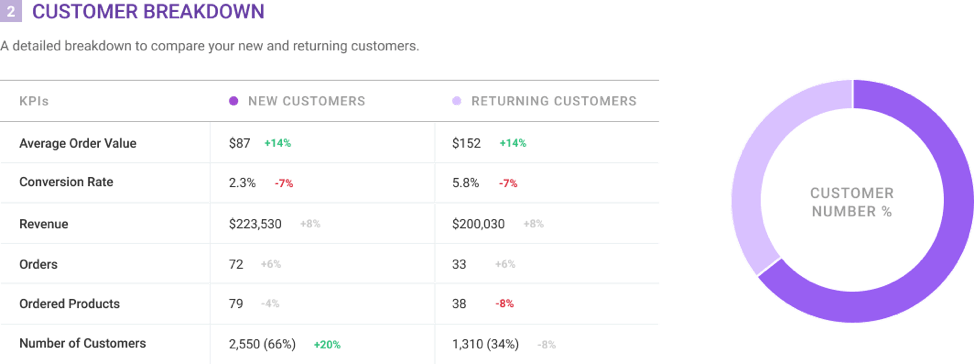 Conversific New Vs Returning Customer Rate