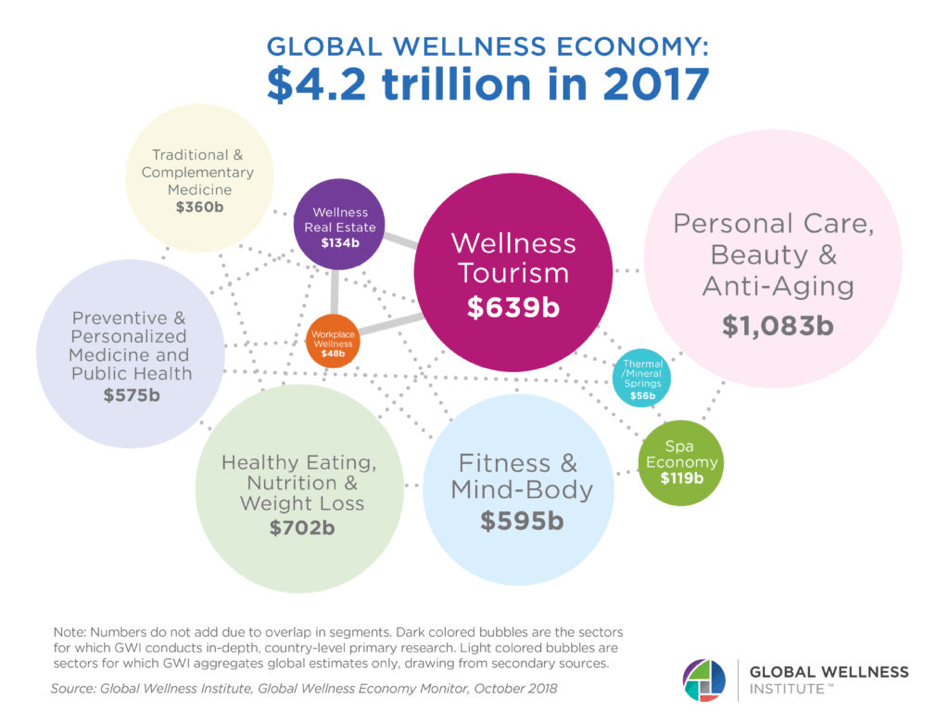Health And Wellness Economy