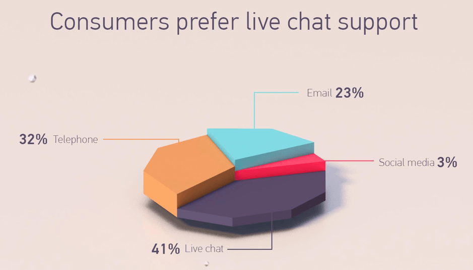 01 Customers And Chat Support