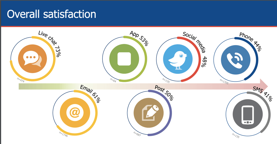 02 Satisfaction With Social Media