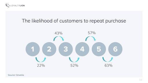 Likelihood Of Repeat Purchases