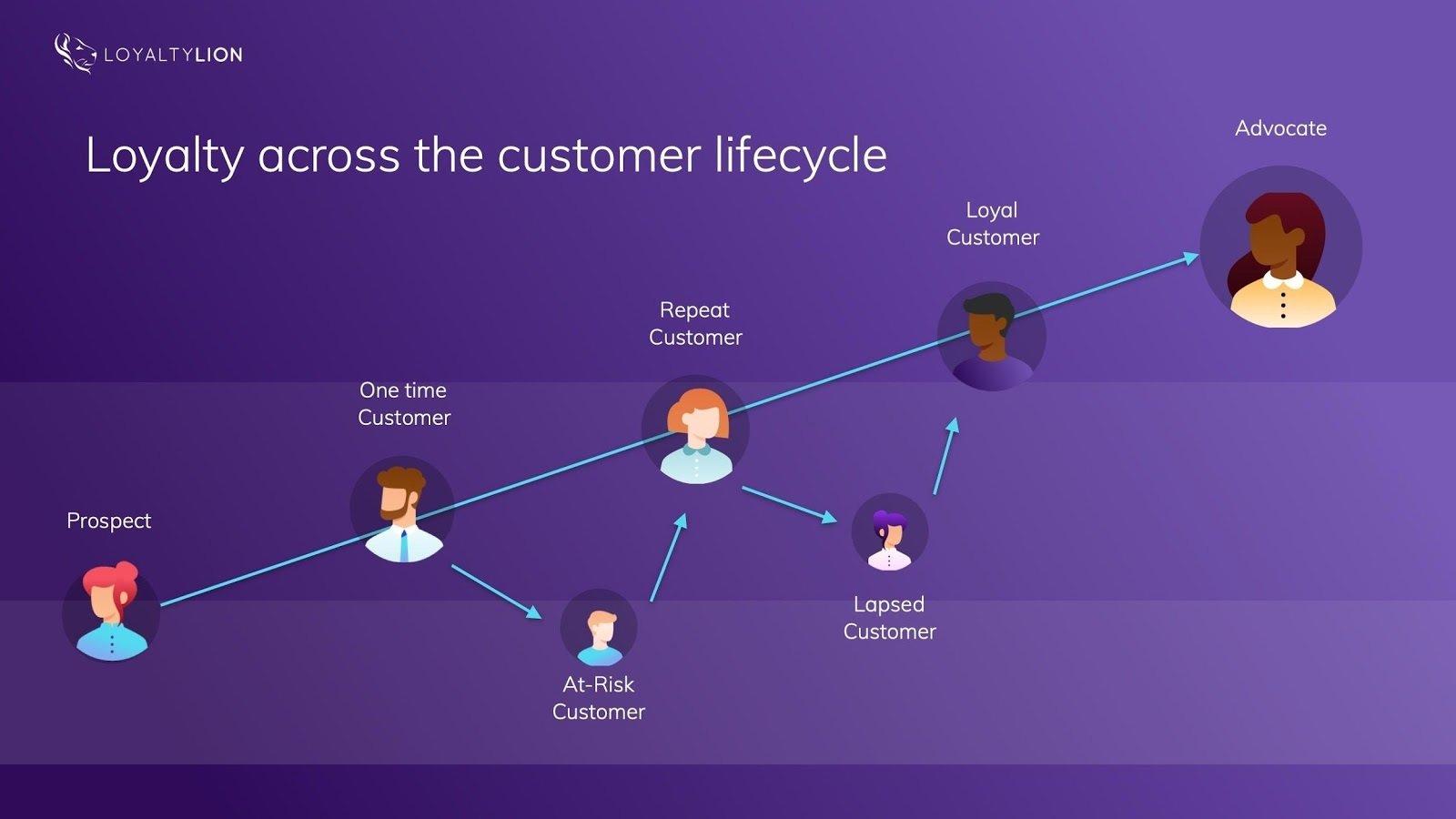 Loyalty Across Customer Lifecycle