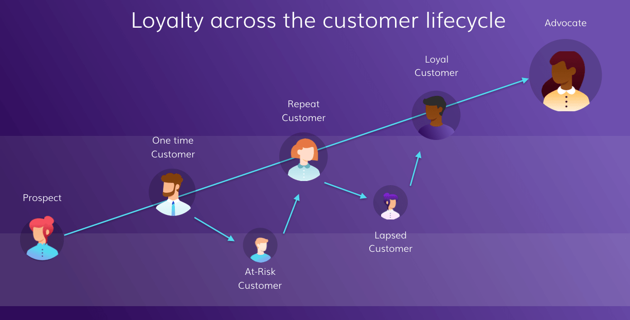Loyalty Lifecycle