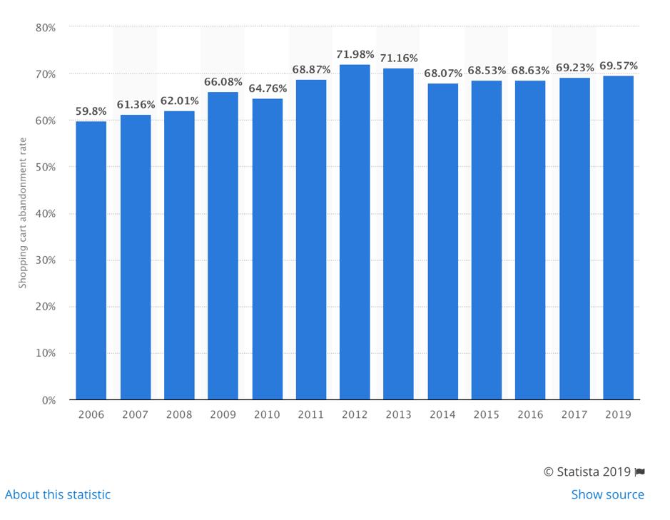 Statistica Graph 1