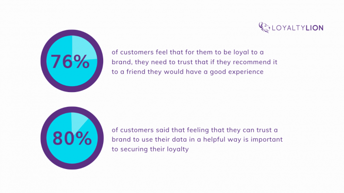 1 Customers Want To Trust A Brand