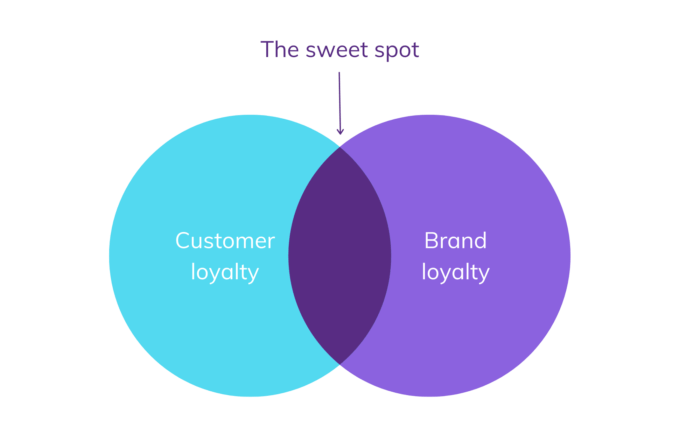Brand Loyalty Vs Customer Loyalty