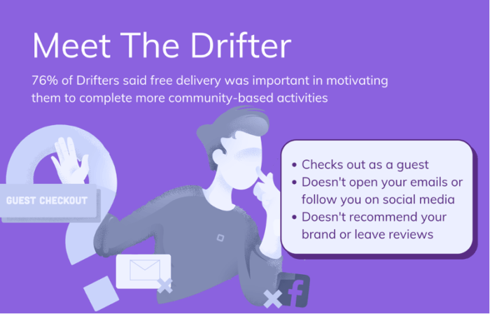 Community Persona Drifter