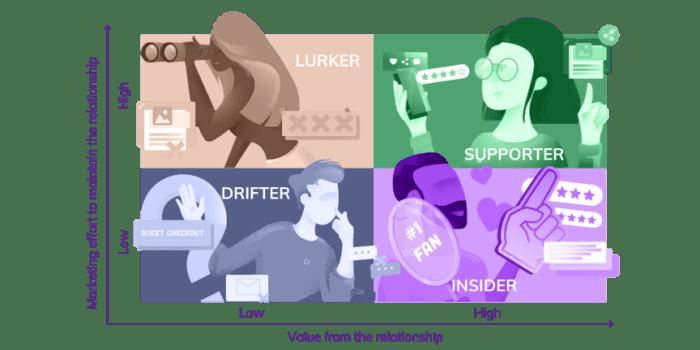 Community Persona Matrix 1